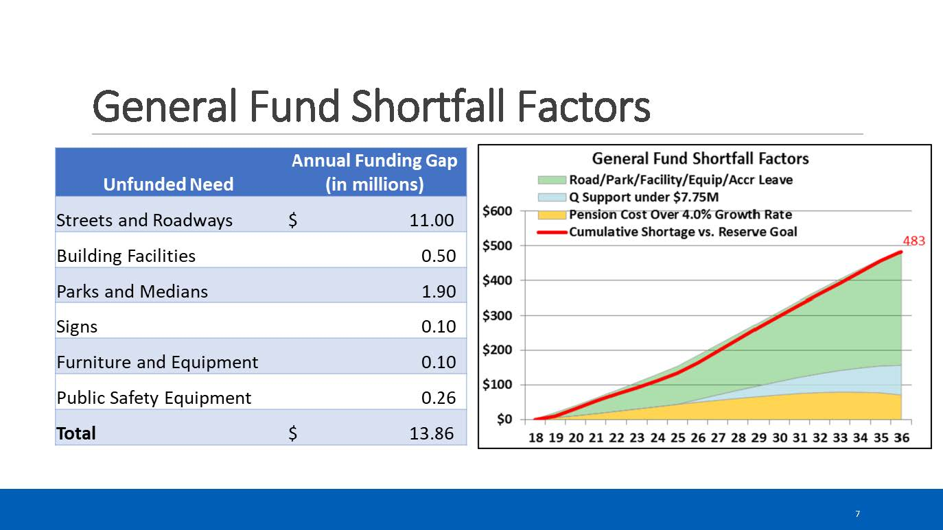 Slide showing general fund shortfall factors Opens in new window